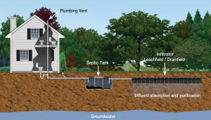 HOUSE SEPTIC SYSTEM